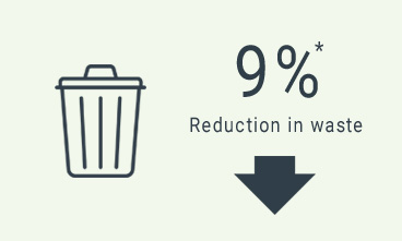 9% Reduction in waste
